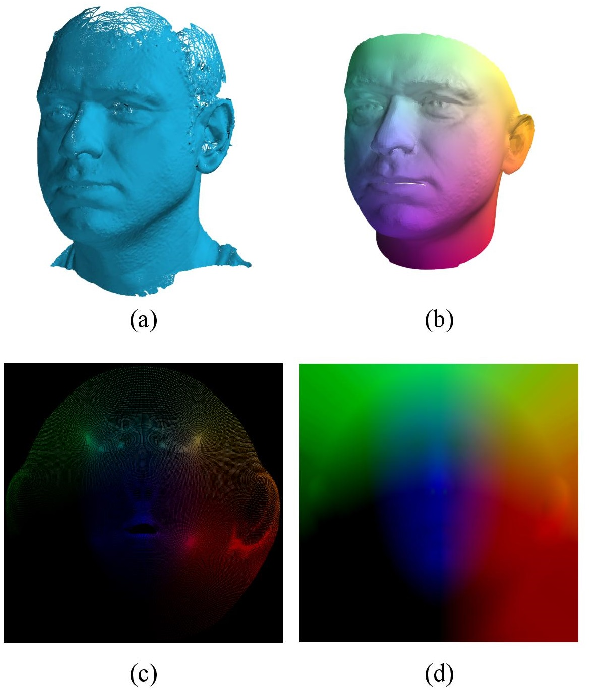 Figure 3 for Synthesizing Coupled 3D Face Modalities by Trunk-Branch Generative Adversarial Networks