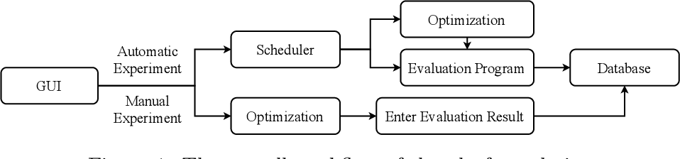 Figure 1 for AutoOED: Automated Optimal Experiment Design Platform