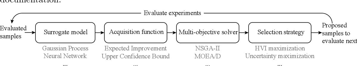 Figure 2 for AutoOED: Automated Optimal Experiment Design Platform