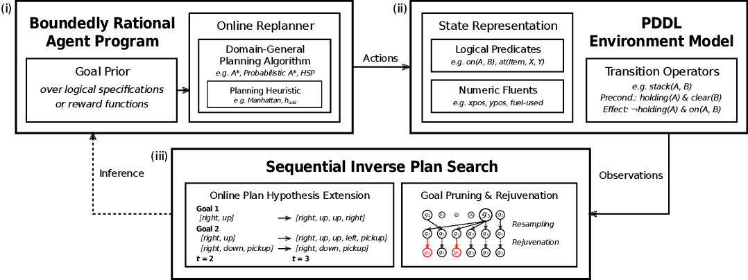 Figure 3 for Online Bayesian Goal Inference for Boundedly-Rational Planning Agents