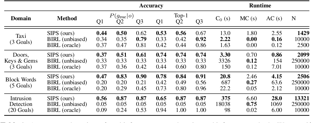 Figure 2 for Online Bayesian Goal Inference for Boundedly-Rational Planning Agents