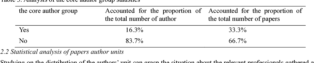 Table 4 from Analysis of China Tourism Research Literature in 2009