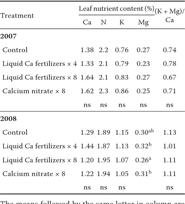 PDF] The effect of calcium foliar fertilizers on cv  Ligol