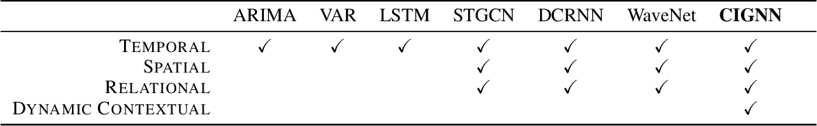 Figure 1 for A Context Integrated Relational Spatio-Temporal Model for Demand and Supply Forecasting