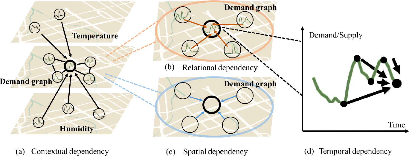 Figure 2 for A Context Integrated Relational Spatio-Temporal Model for Demand and Supply Forecasting