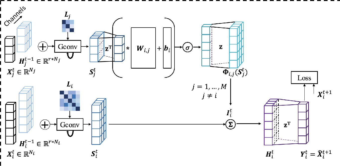 Figure 4 for A Context Integrated Relational Spatio-Temporal Model for Demand and Supply Forecasting