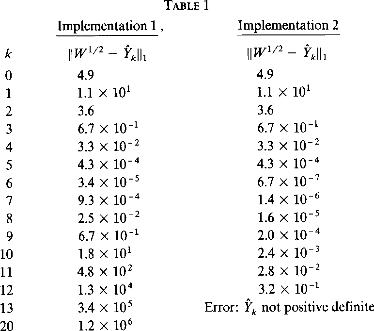 Newton S Method For The Matrix Square Root By Semantic Scholar