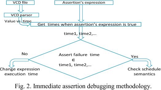 Figure 2 from System Verilog Assertion Debugging Based on