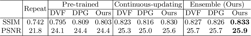 Figure 3 for Adaptive Future Frame Prediction with Ensemble Network