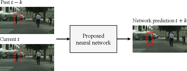 Figure 1 for Adaptive Future Frame Prediction with Ensemble Network