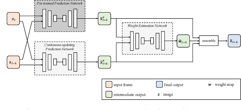 Figure 2 for Adaptive Future Frame Prediction with Ensemble Network