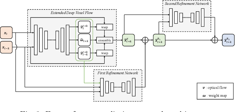 Figure 4 for Adaptive Future Frame Prediction with Ensemble Network