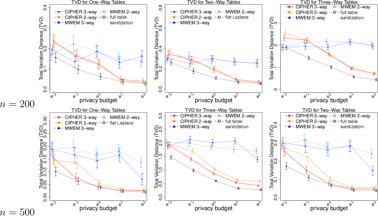 Figure 3 for CIPHER: Construction of dIfferentially Private microdata from low-dimensional Histograms via solving linear Equations with Tikhonov Regularization