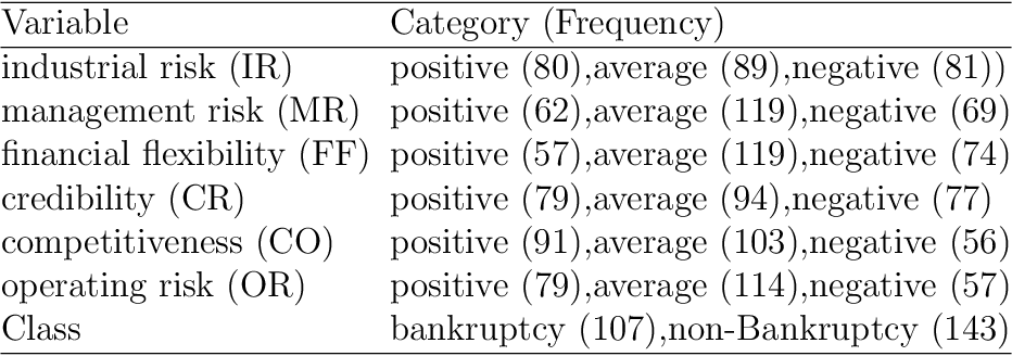 Figure 4 for CIPHER: Construction of dIfferentially Private microdata from low-dimensional Histograms via solving linear Equations with Tikhonov Regularization