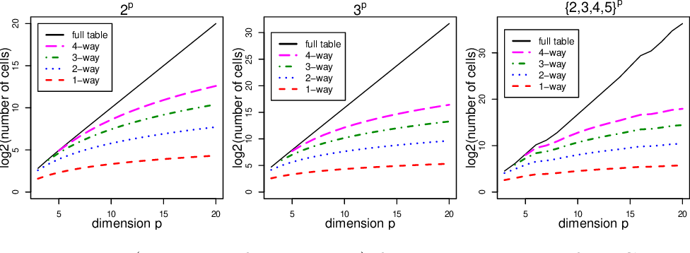 Figure 1 for CIPHER: Construction of dIfferentially Private microdata from low-dimensional Histograms via solving linear Equations with Tikhonov Regularization