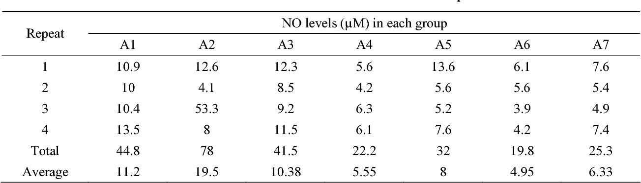 Table 1 from Anti-Malaria Study of Nigella sativa L  Seed Water