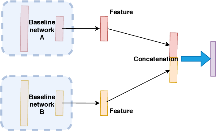 Figure 1 for A Genetic Feature Selection Based Two-stream Neural Network for Anger Veracity Recognition