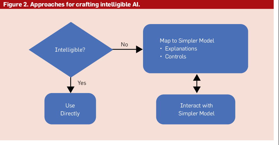 Figure 2 for The Challenge of Crafting Intelligible Intelligence