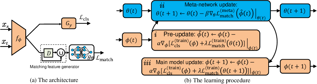 Figure 1 for Learning to Match Distributions for Domain Adaptation