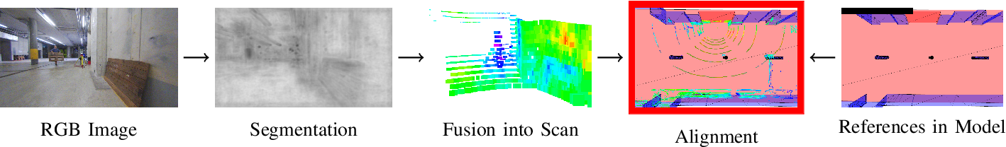 Figure 2 for Precise Robot Localization in Architectural 3D Plans