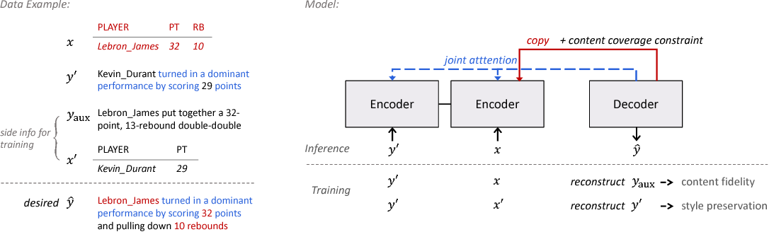 Figure 2 for Toward Unsupervised Text Content Manipulation
