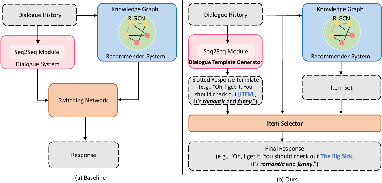 Figure 1 for Learning Neural Templates for Recommender Dialogue System