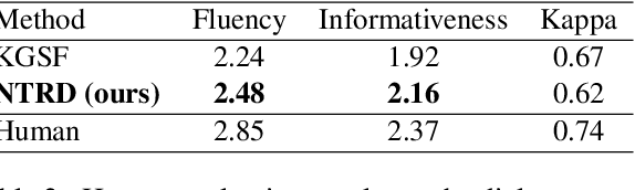 Figure 4 for Learning Neural Templates for Recommender Dialogue System