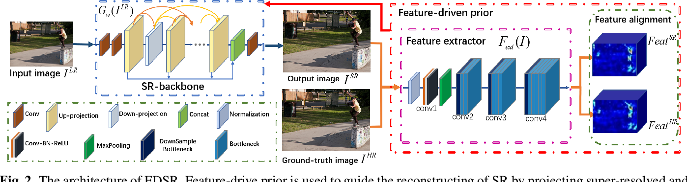 Figure 3 for Feature-Driven Super-Resolution for Object Detection