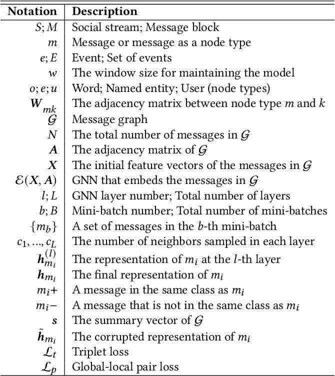 Figure 1 for Knowledge-Preserving Incremental Social Event Detection via Heterogeneous GNNs