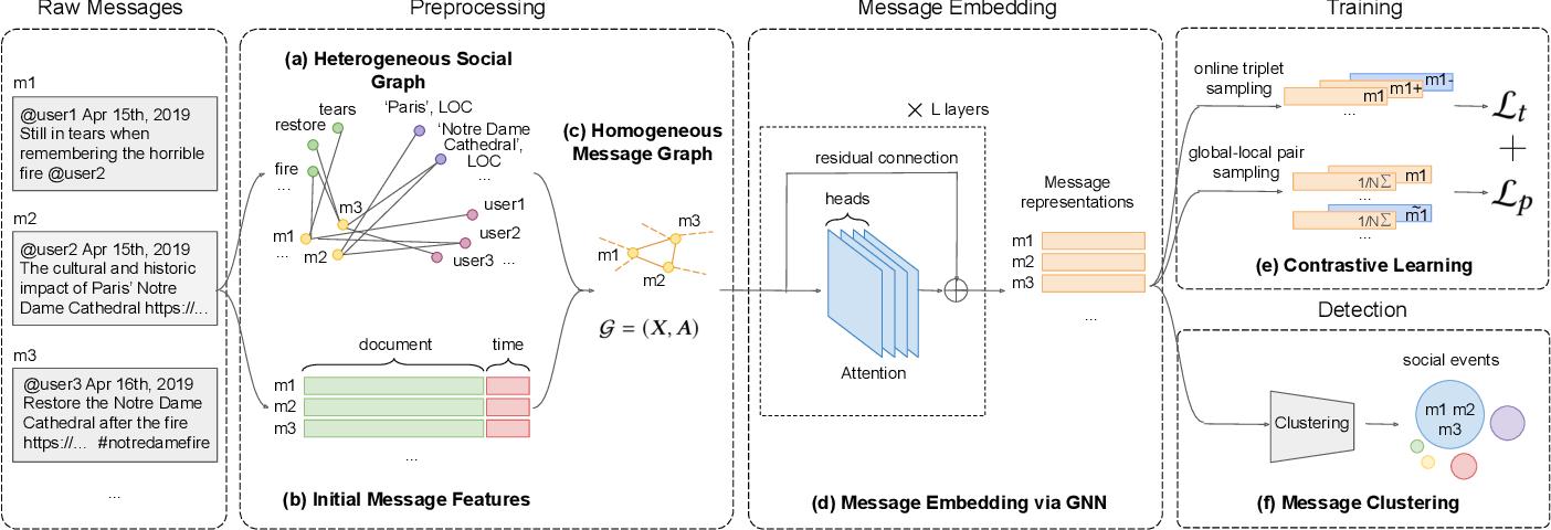 Figure 2 for Knowledge-Preserving Incremental Social Event Detection via Heterogeneous GNNs