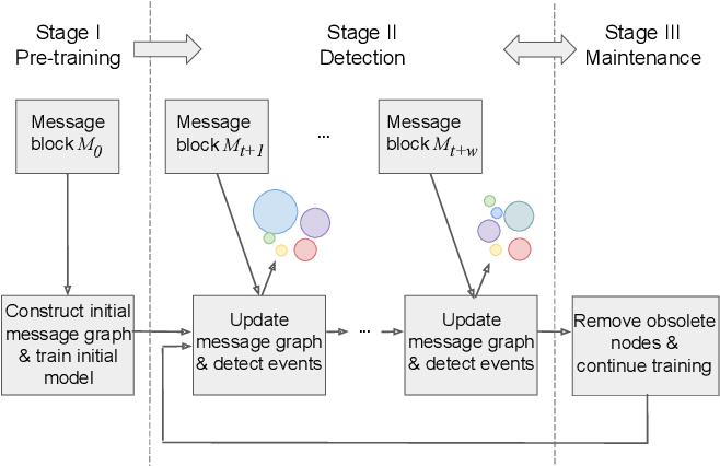Figure 3 for Knowledge-Preserving Incremental Social Event Detection via Heterogeneous GNNs