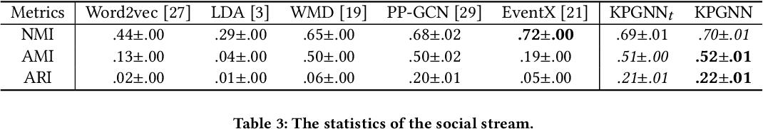 Figure 4 for Knowledge-Preserving Incremental Social Event Detection via Heterogeneous GNNs