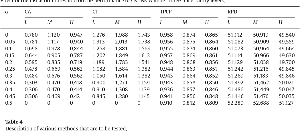Incorporation of activity sensitivity measures into buffer