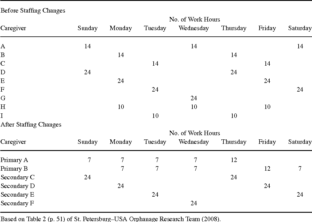 TABLE 4. Example of Schedule of Caregiver Work in a Group of 12–14 Children Before Staffing Changes (Top) and a Subgroup of 5–7 Children After Staffing Changes (Bottom)
