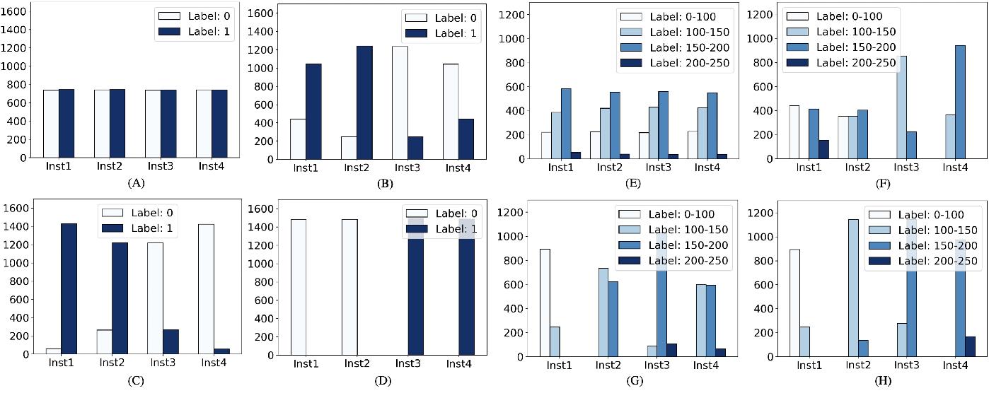 Figure 2 for SplitAVG: A heterogeneity-aware federated deep learning method for medical imaging