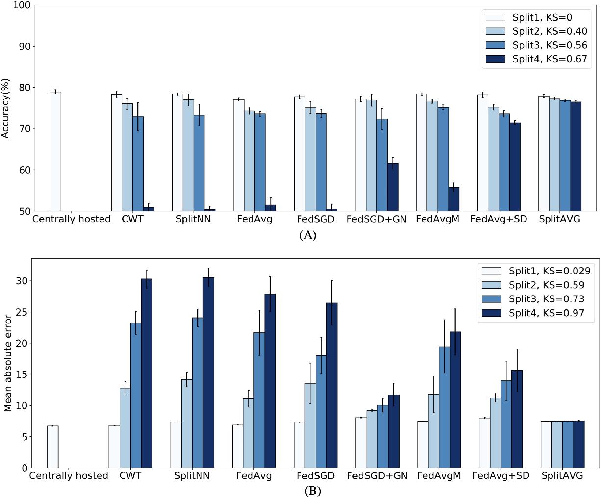 Figure 4 for SplitAVG: A heterogeneity-aware federated deep learning method for medical imaging