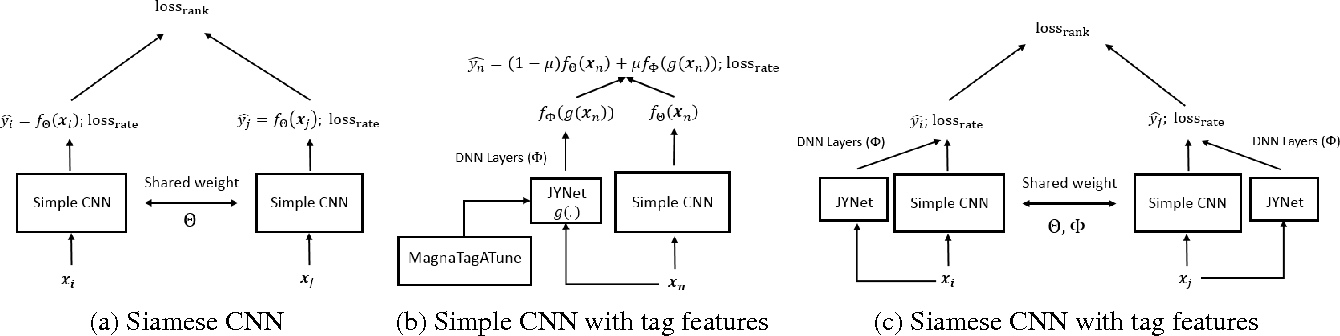 Figure 3 for Hit Song Prediction for Pop Music by Siamese CNN with Ranking Loss