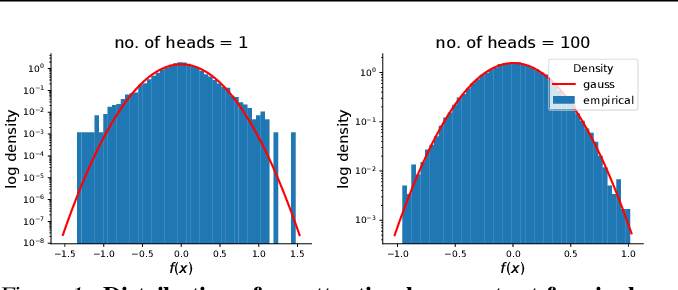 Figure 1 for Infinite attention: NNGP and NTK for deep attention networks