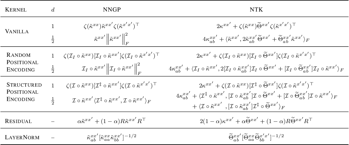Figure 2 for Infinite attention: NNGP and NTK for deep attention networks