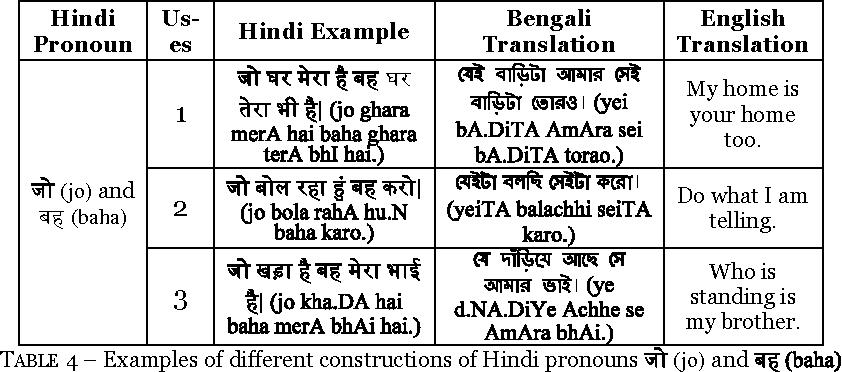 PDF] Translations of Ambiguous Hindi Pronouns to Possible Bengali