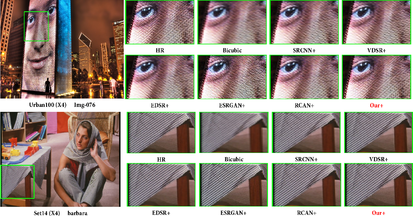 Figure 2 for Joint Generative Learning and Super-Resolution For Real-World Camera-Screen Degradation