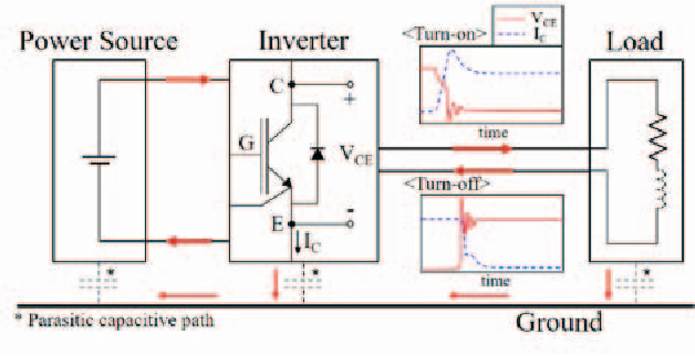Analysis of high frequency characteristics of power inverter using