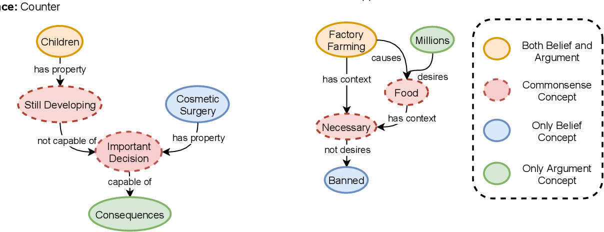 Figure 1 for ExplaGraphs: An Explanation Graph Generation Task for Structured Commonsense Reasoning