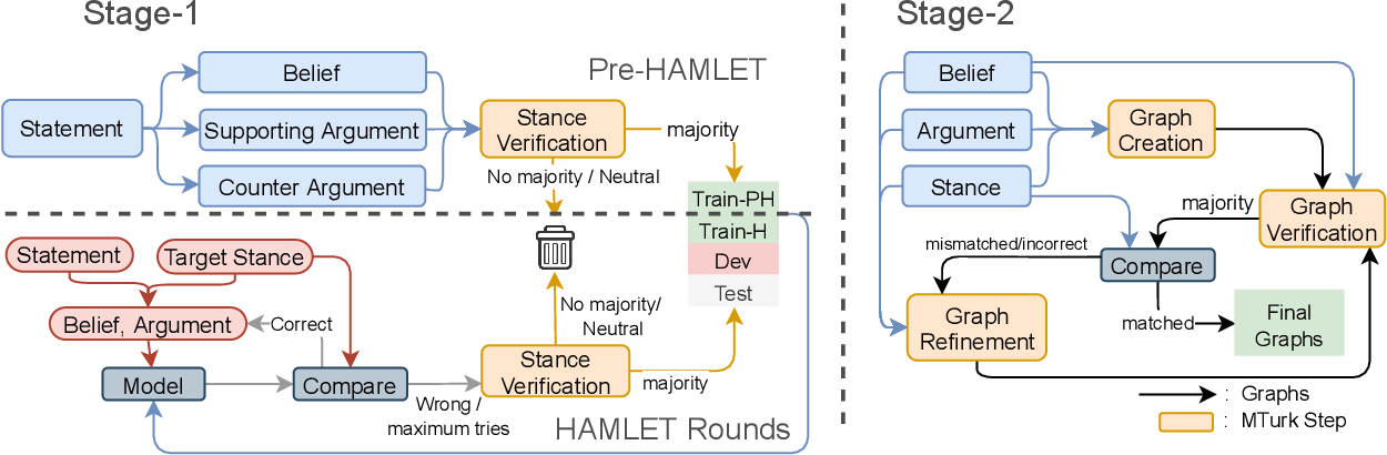Figure 3 for ExplaGraphs: An Explanation Graph Generation Task for Structured Commonsense Reasoning