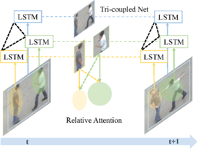 Figure 1 for Predicting Human Interaction via Relative Attention Model