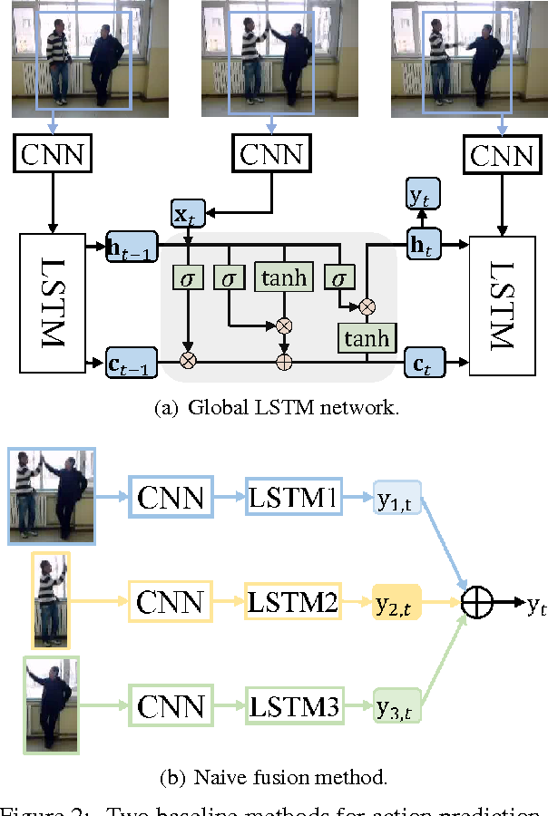 Figure 3 for Predicting Human Interaction via Relative Attention Model