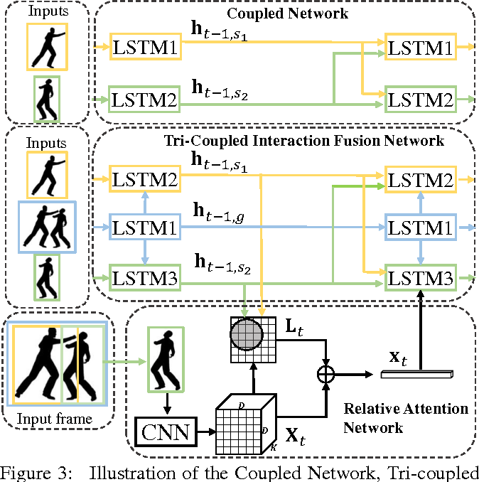 Figure 4 for Predicting Human Interaction via Relative Attention Model