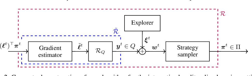 Figure 3 for Model-Free Online Learning in Unknown Sequential Decision Making Problems and Games