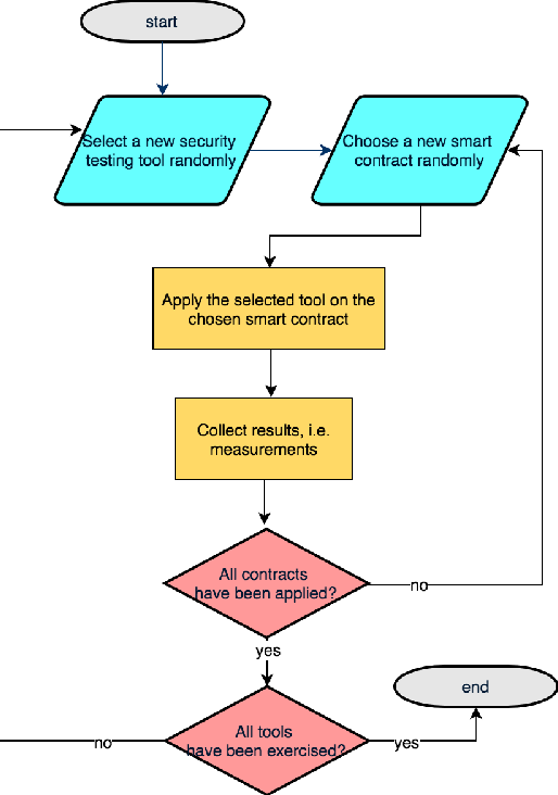 Figure 2 from Empirical Vulnerability Analysis of Automated