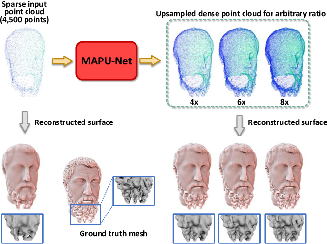 Figure 1 for Deep Magnification-Arbitrary Upsampling over 3D Point Clouds